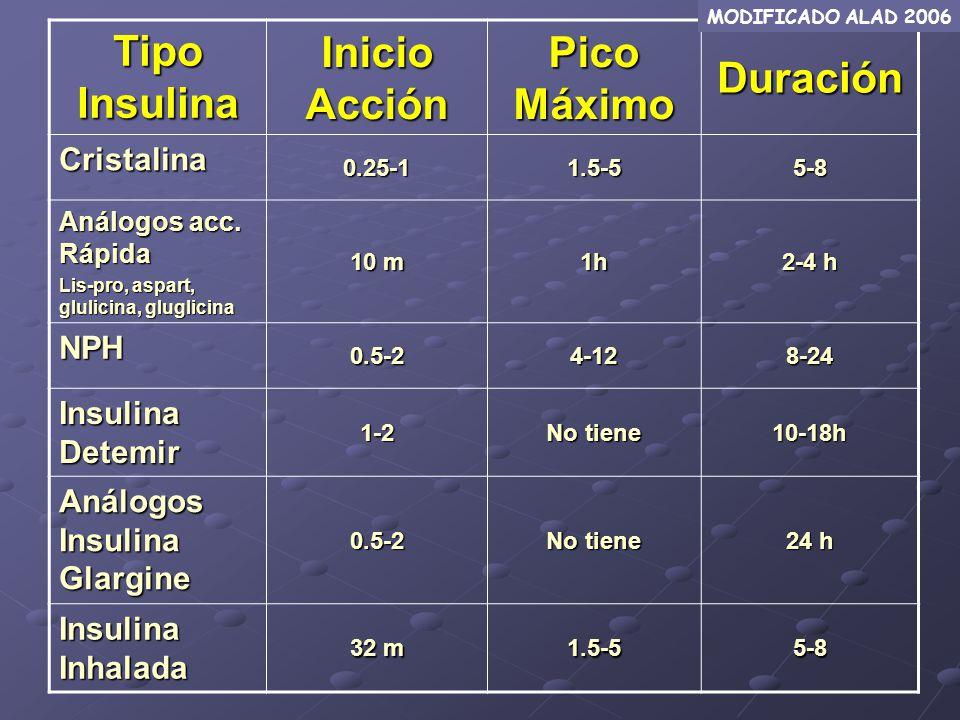 Tipo Insulina Inicio Acción Pico Máximo Duración