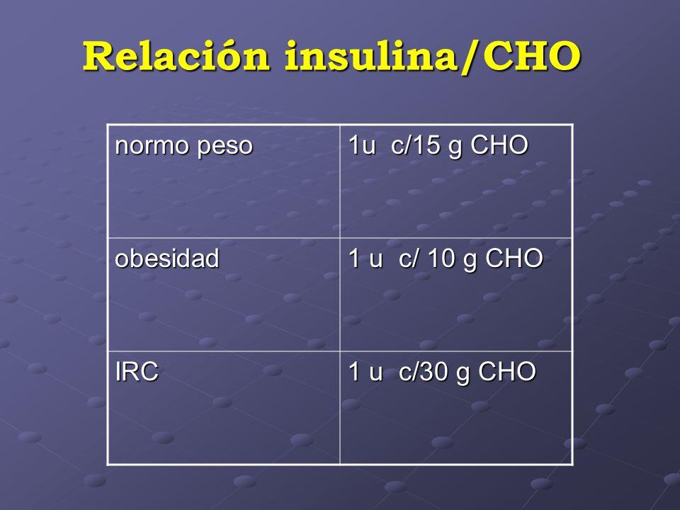 Relación insulina/CHO