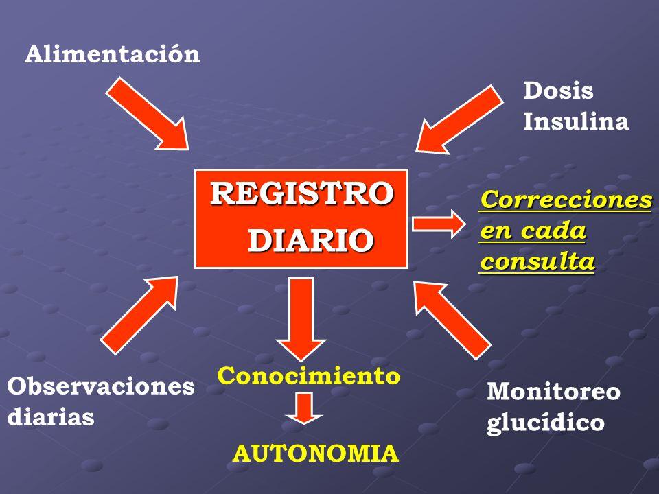 REGISTRO DIARIO Alimentación Dosis Insulina