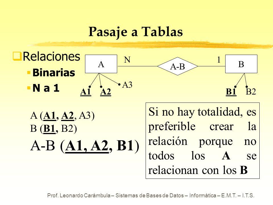 A-B (A1, A2, B1) Pasaje a Tablas Relaciones