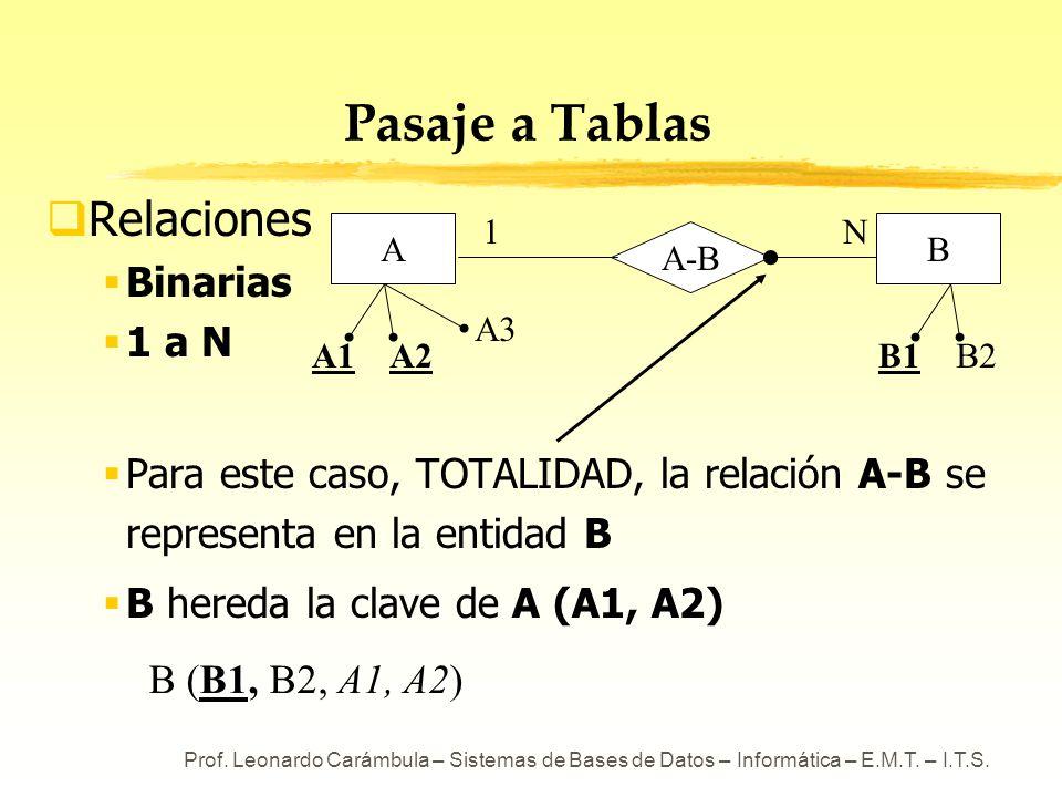 Pasaje a Tablas Relaciones Binarias 1 a N