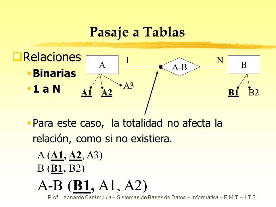 A-B (B1, A1, A2) Pasaje a Tablas Relaciones Binarias 1 a N