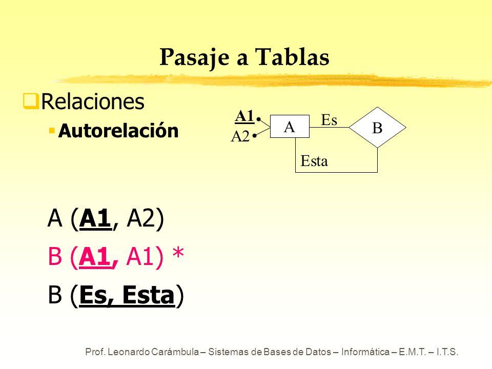 Pasaje a Tablas A (A1, A2) B (A1, A1) * B (Es, Esta) Relaciones