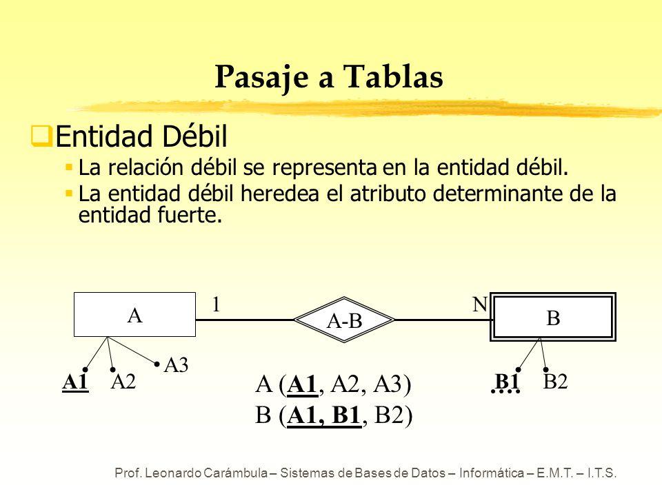 Pasaje a Tablas Entidad Débil A (A1, A2, A3) B (A1, B1, B2)