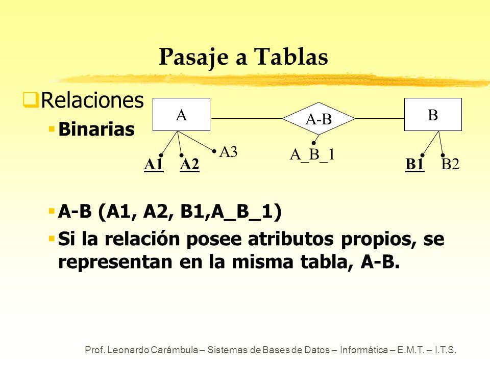 Pasaje a Tablas Relaciones Binarias A-B (A1, A2, B1,A_B_1)