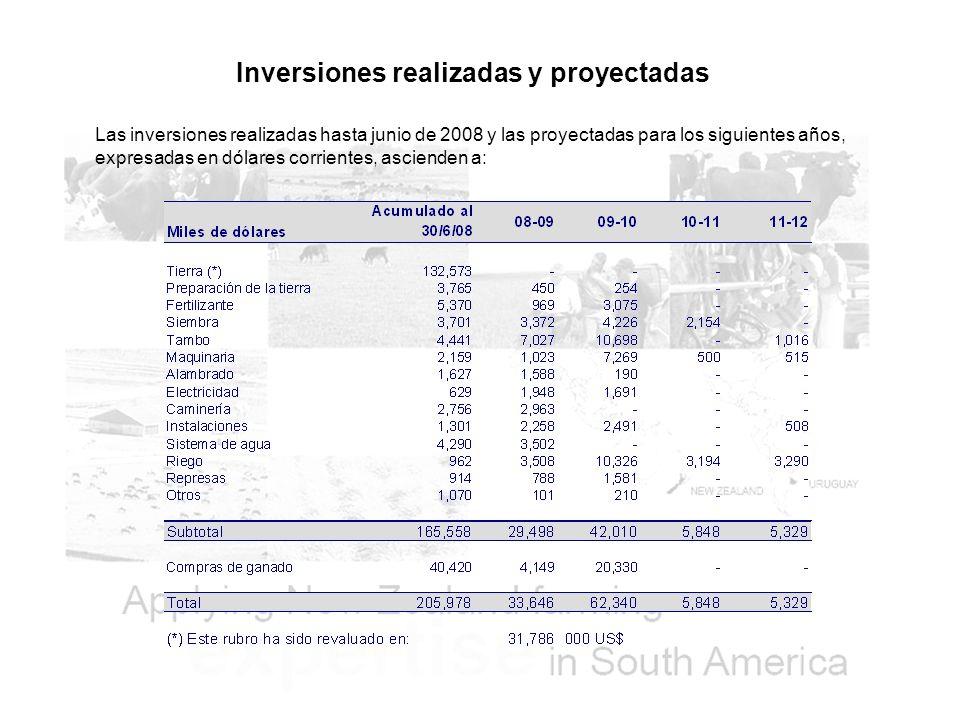 Inversiones realizadas y proyectadas