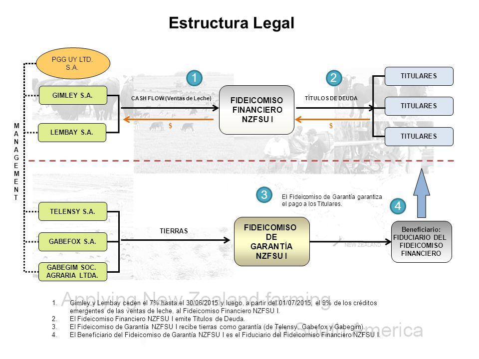 Estructura Legal 1 2 3 4 FIDEICOMISO FINANCIERO NZFSU I FIDEICOMISO DE