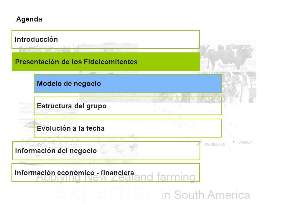 Agenda Introducción. Presentación de los Fideicomitentes. Modelo de negocio. Estructura del grupo.