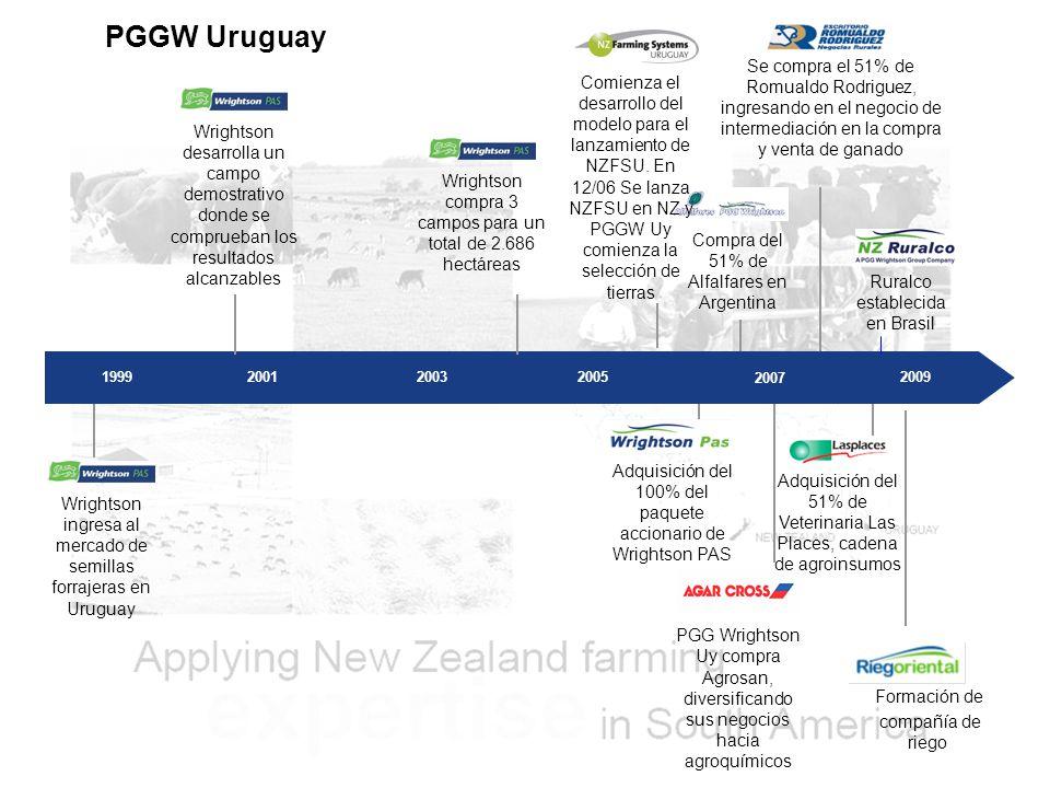 PGGW Uruguay Se compra el 51% de Romualdo Rodriguez, ingresando en el negocio de intermediación en la compra y venta de ganado.