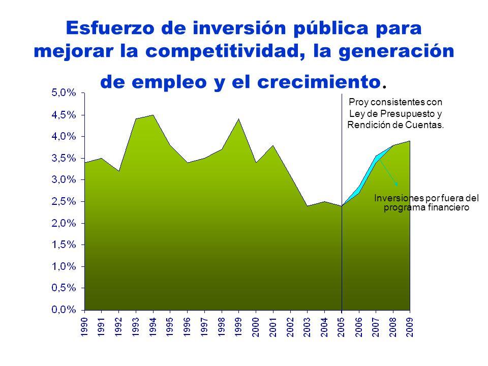 Esfuerzo de inversión pública para