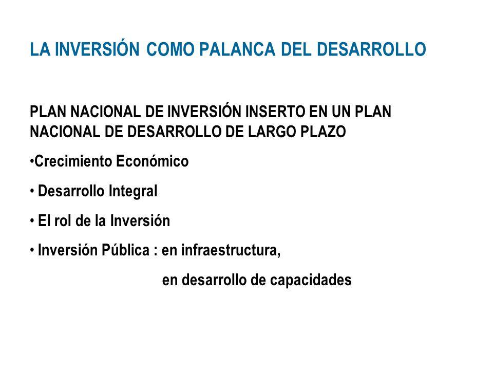 LA INVERSIÓN COMO PALANCA DEL DESARROLLO