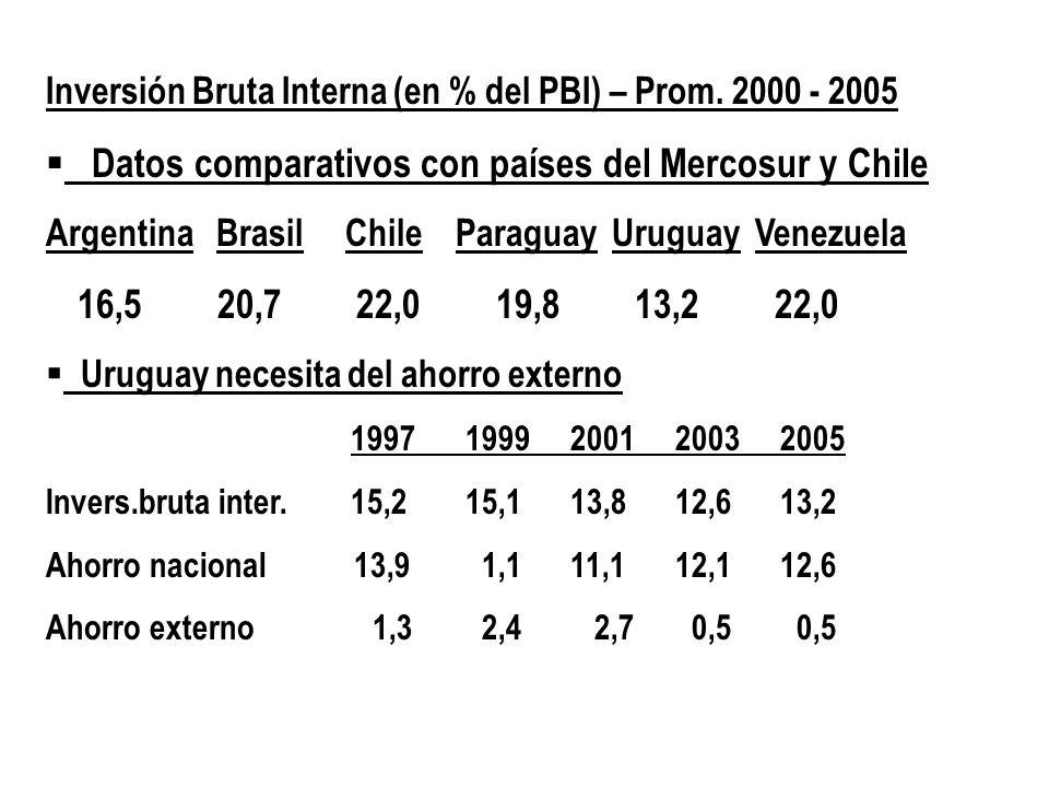 Datos comparativos con países del Mercosur y Chile
