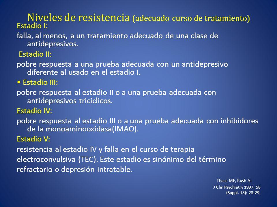 Niveles de resistencia (adecuado curso de tratamiento)