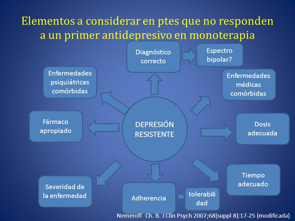 Elementos a considerar en ptes que no responden a un primer antidepresivo en monoterapia