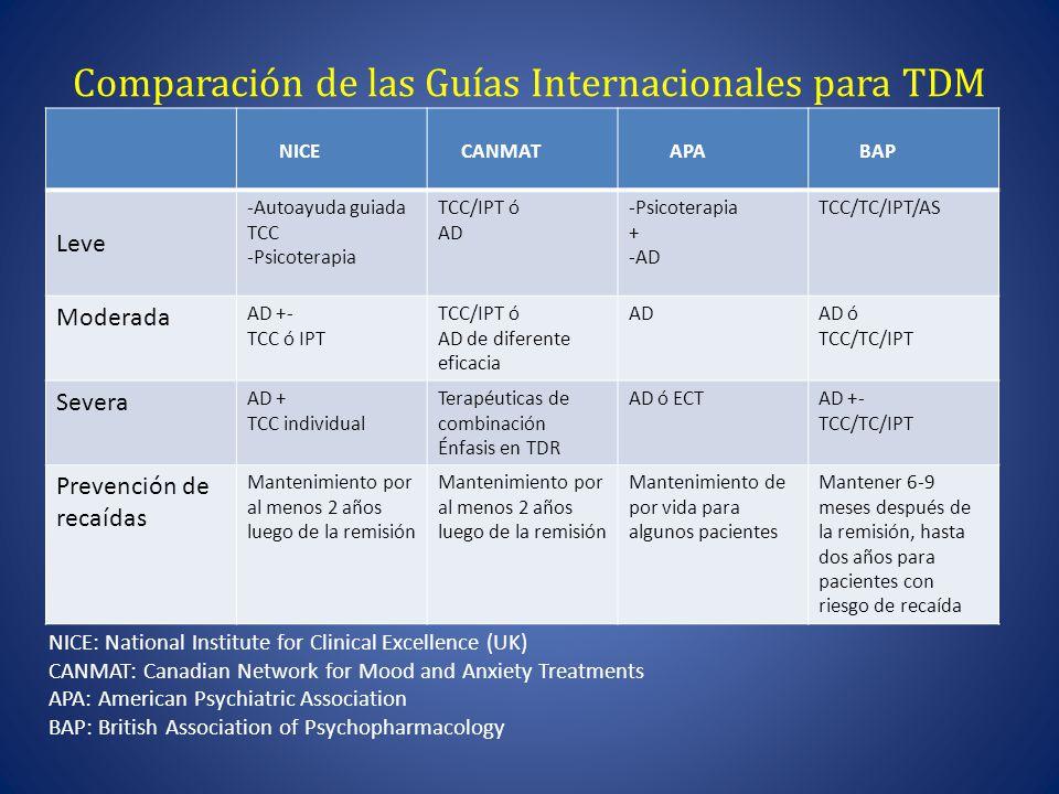 Comparación de las Guías Internacionales para TDM