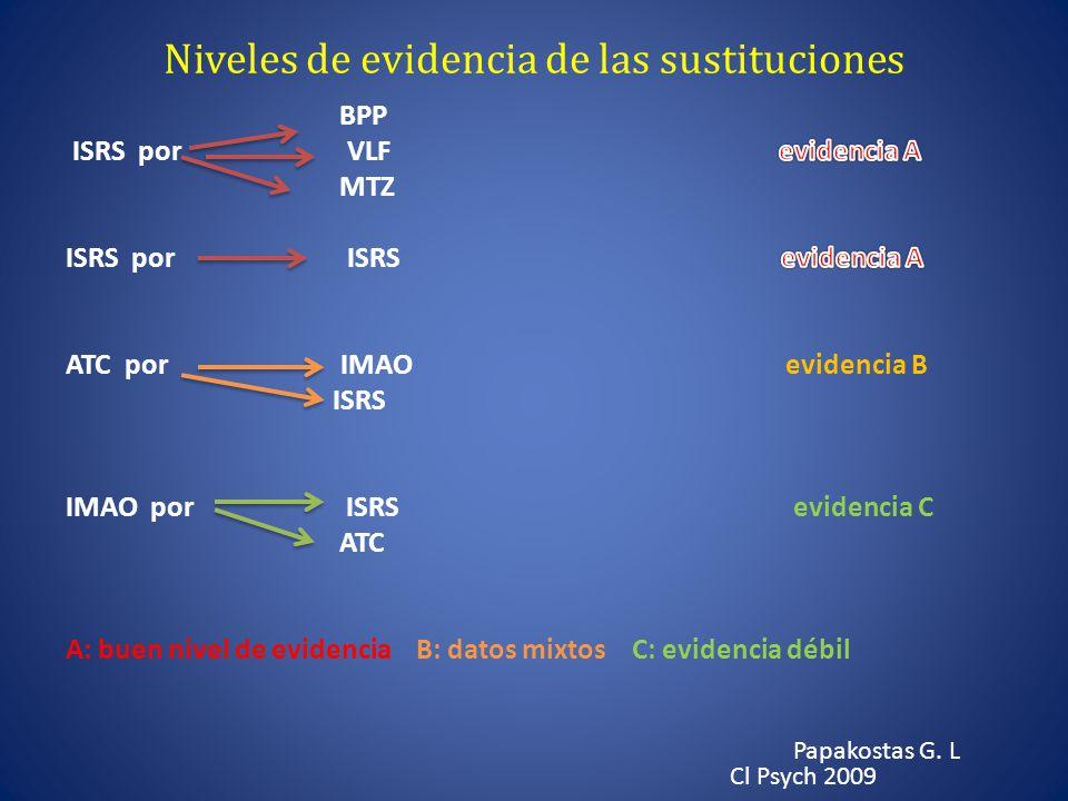 Niveles de evidencia de las sustituciones