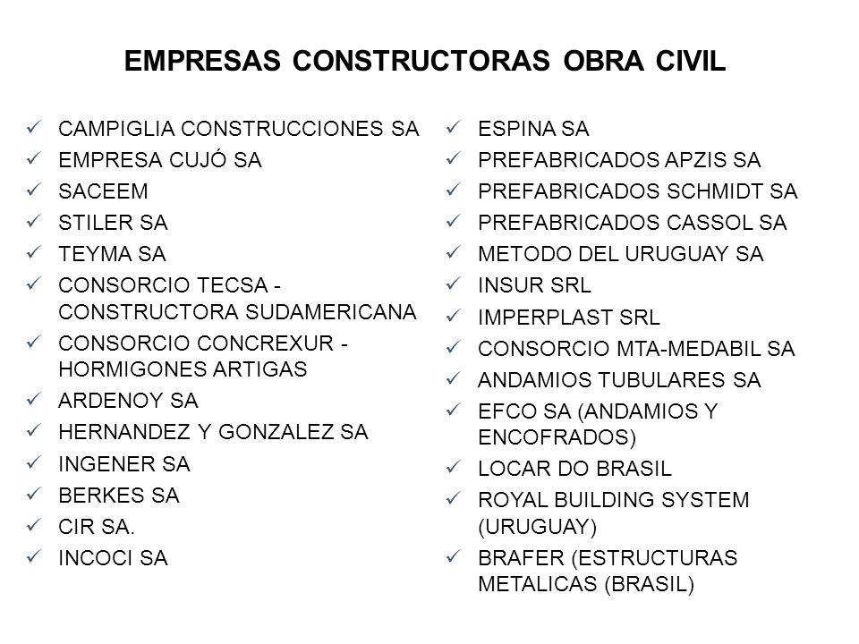 EMPRESAS CONSTRUCTORAS OBRA CIVIL
