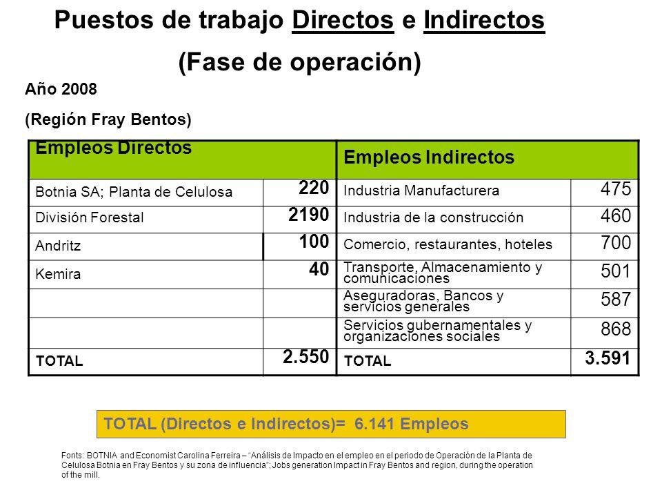 Puestos de trabajo Directos e Indirectos (Fase de operación)