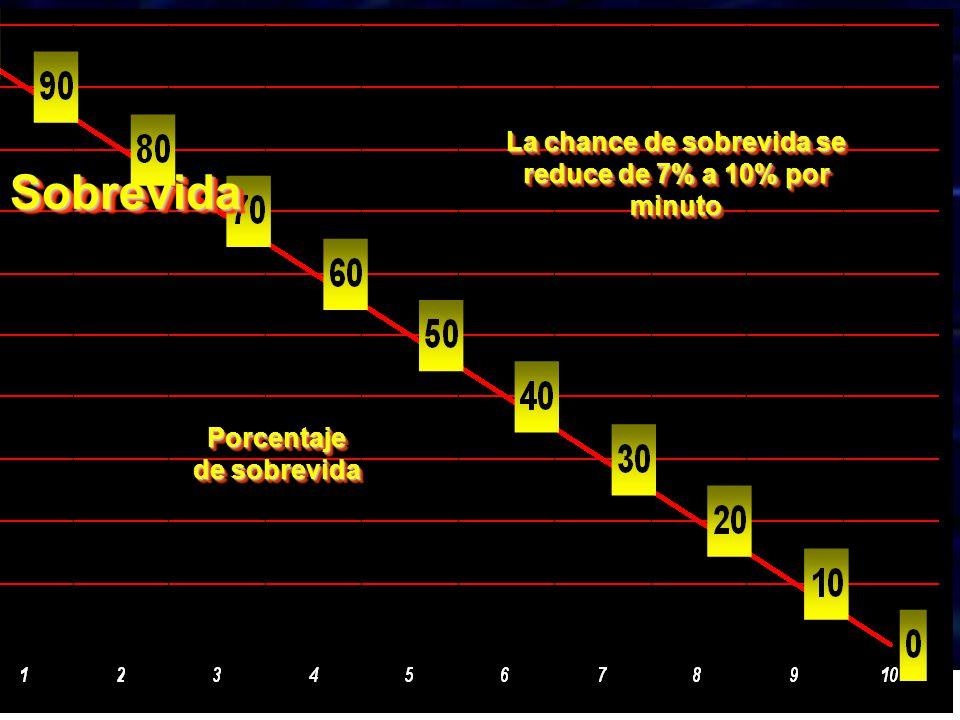 La chance de sobrevida se reduce de 7% a 10% por minuto