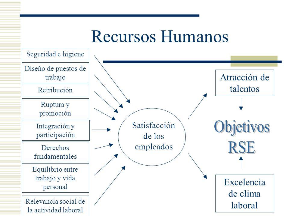 Recursos Humanos Objetivos RSE Atracción de talentos