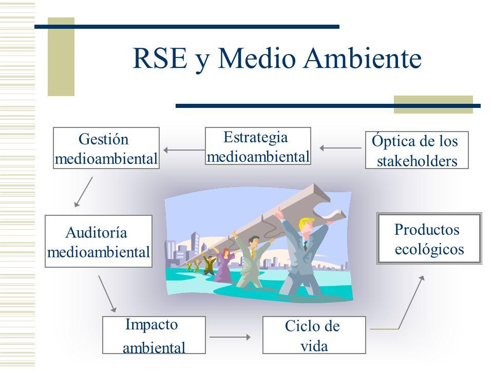 RSE y Medio Ambiente Gestión Estrategia Óptica de los medioambiental