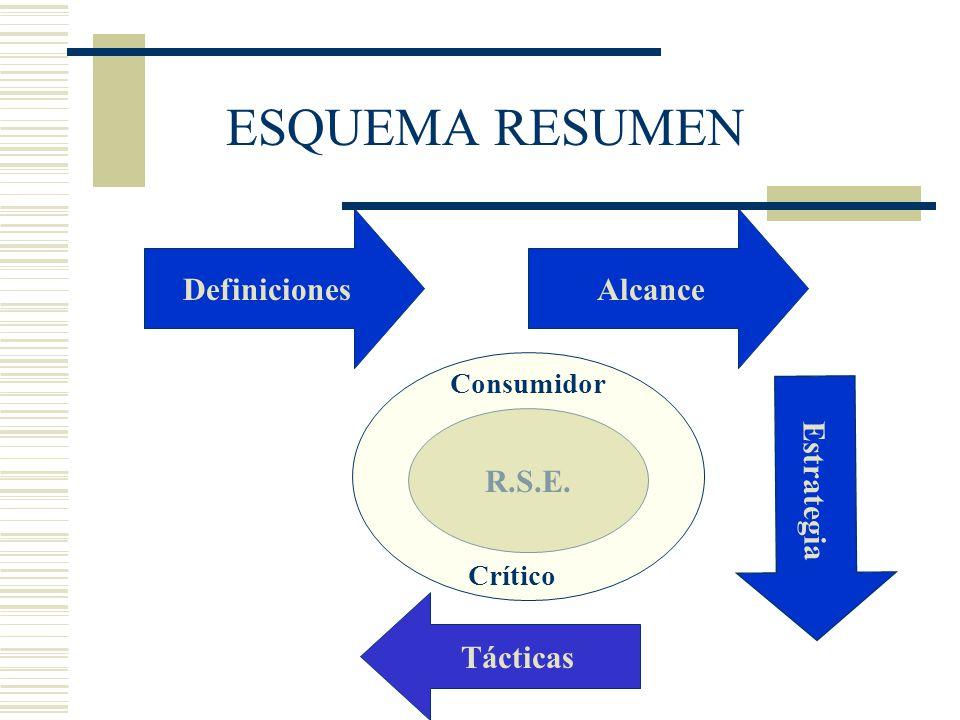 ESQUEMA RESUMEN Definiciones Alcance R.S.E. Estrategia Tácticas