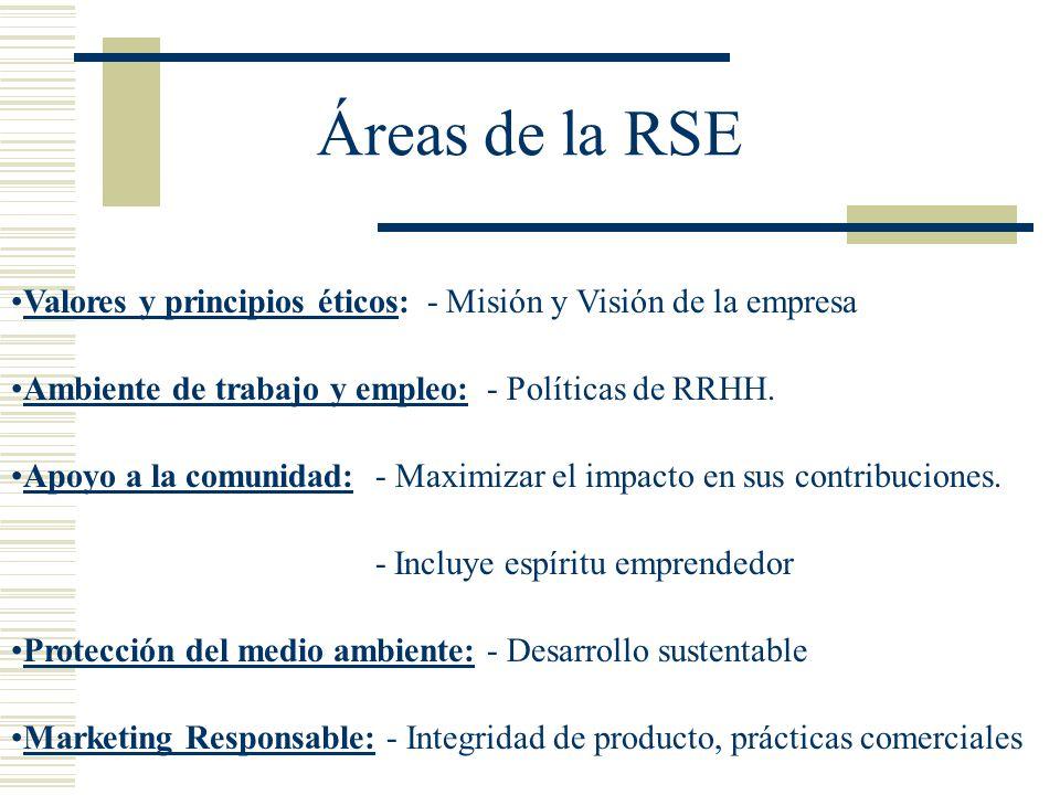 Áreas de la RSE Valores y principios éticos: - Misión y Visión de la empresa. Ambiente de trabajo y empleo: - Políticas de RRHH.