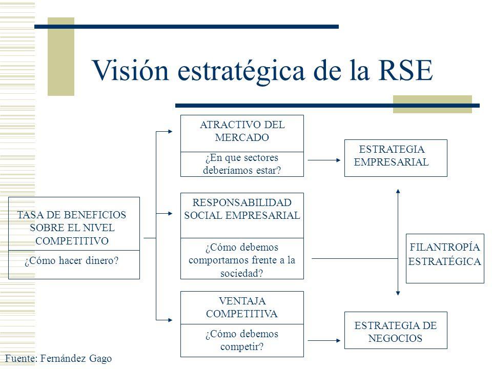 Visión estratégica de la RSE