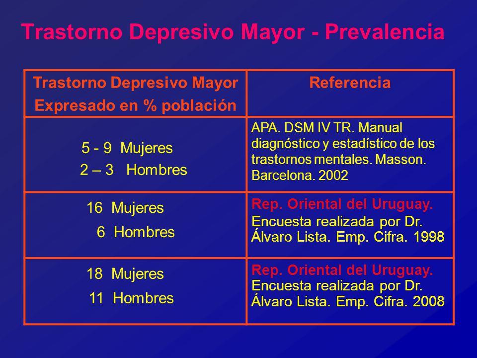 Trastorno Depresivo Mayor - Prevalencia