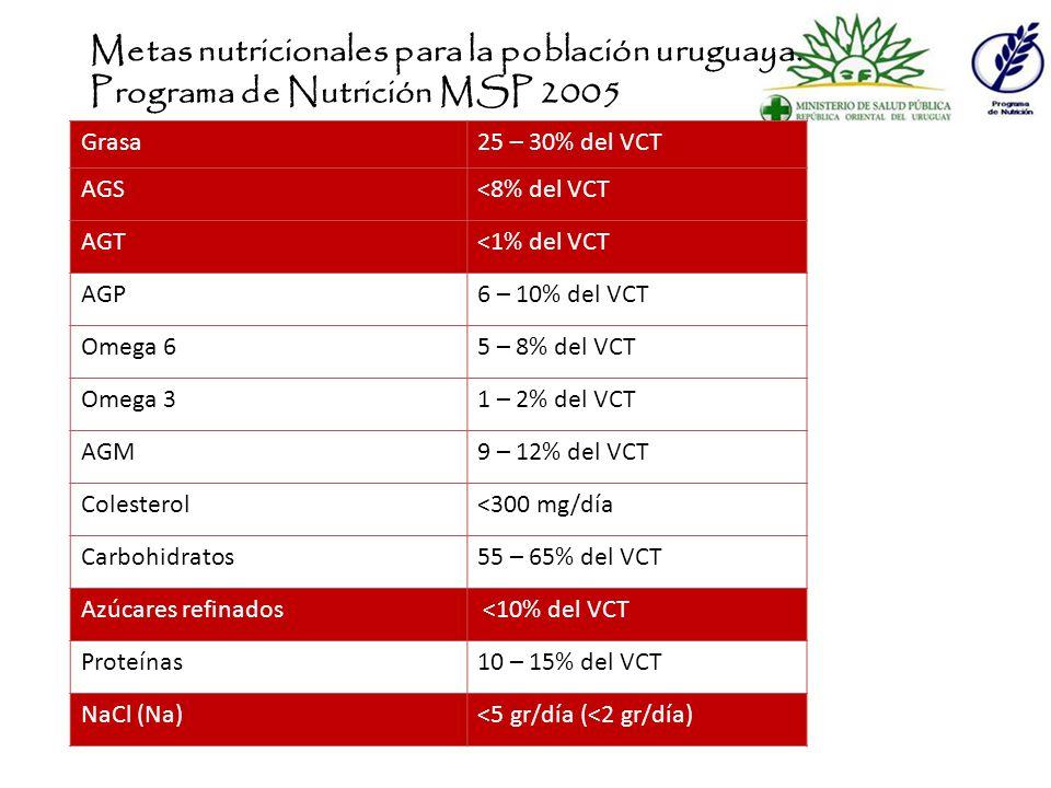 Metas nutricionales para la población uruguaya