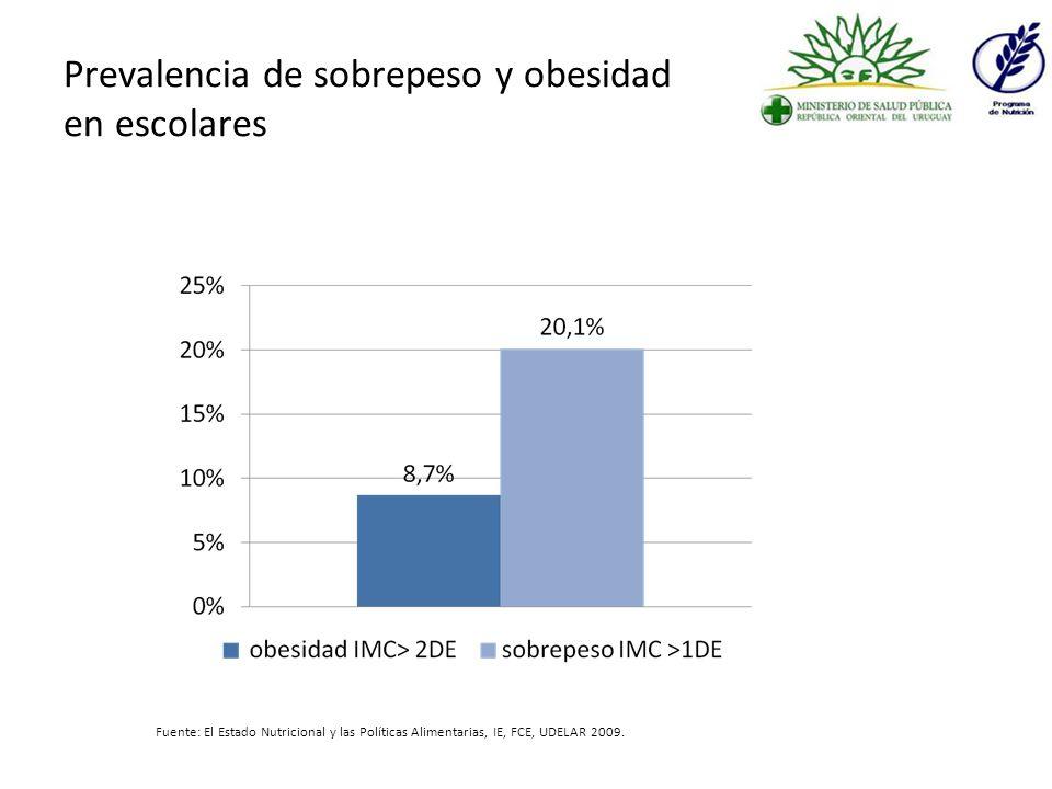 Prevalencia de sobrepeso y obesidad en escolares
