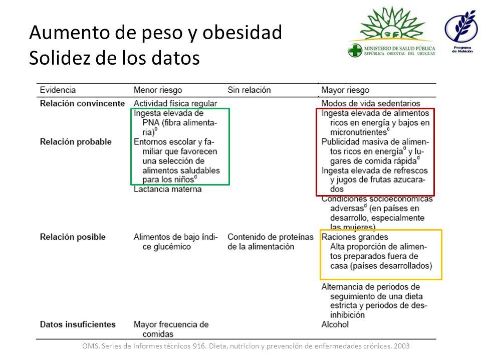 Aumento de peso y obesidad Solidez de los datos