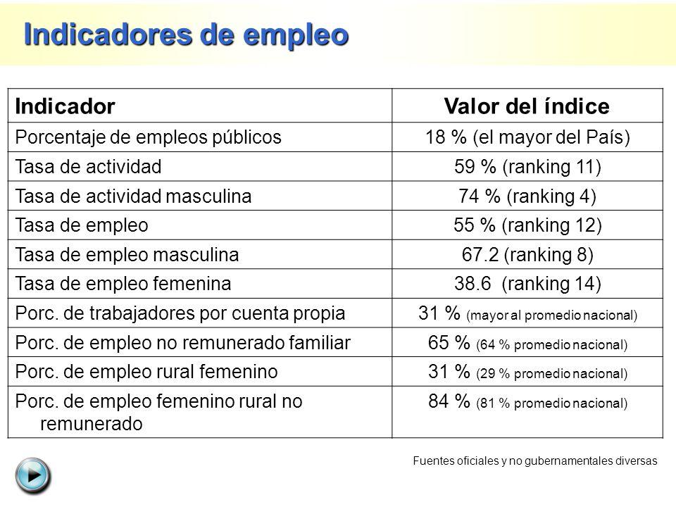 Indicadores de empleo Indicador Valor del índice