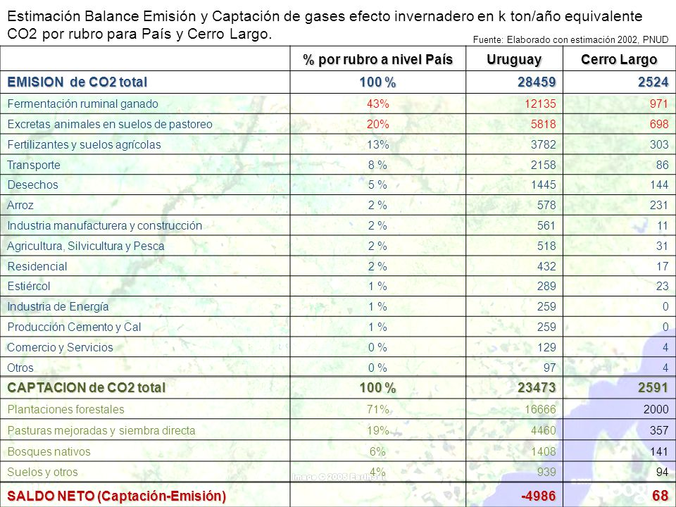 Estimación Balance Emisión y Captación de gases efecto invernadero en k ton/año equivalente CO2 por rubro para País y Cerro Largo.