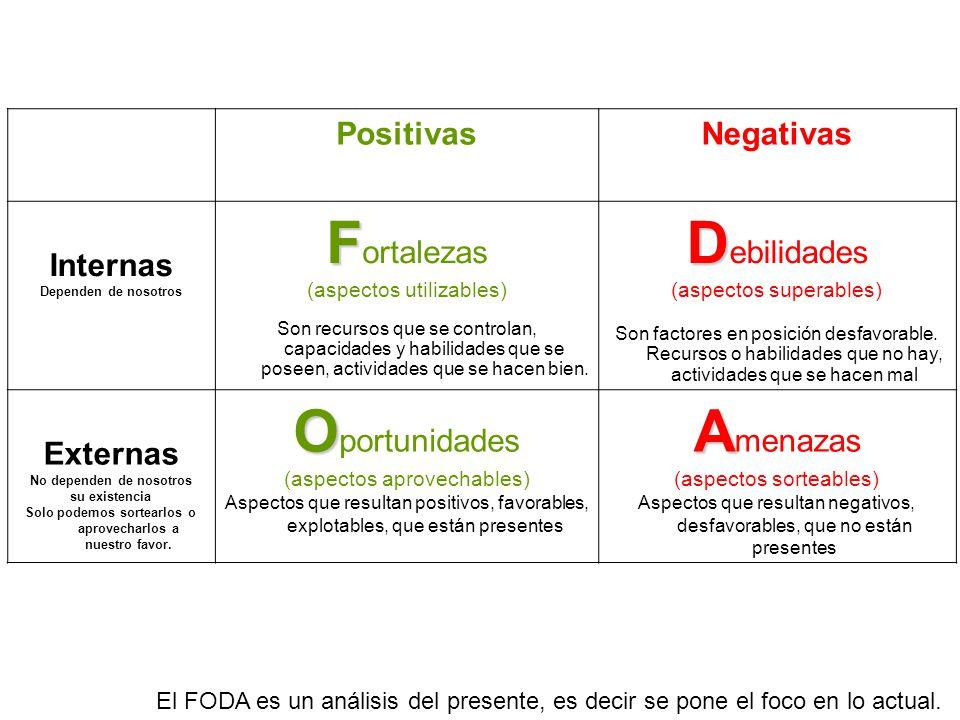 Fortalezas Debilidades Oportunidades Amenazas Positivas Negativas