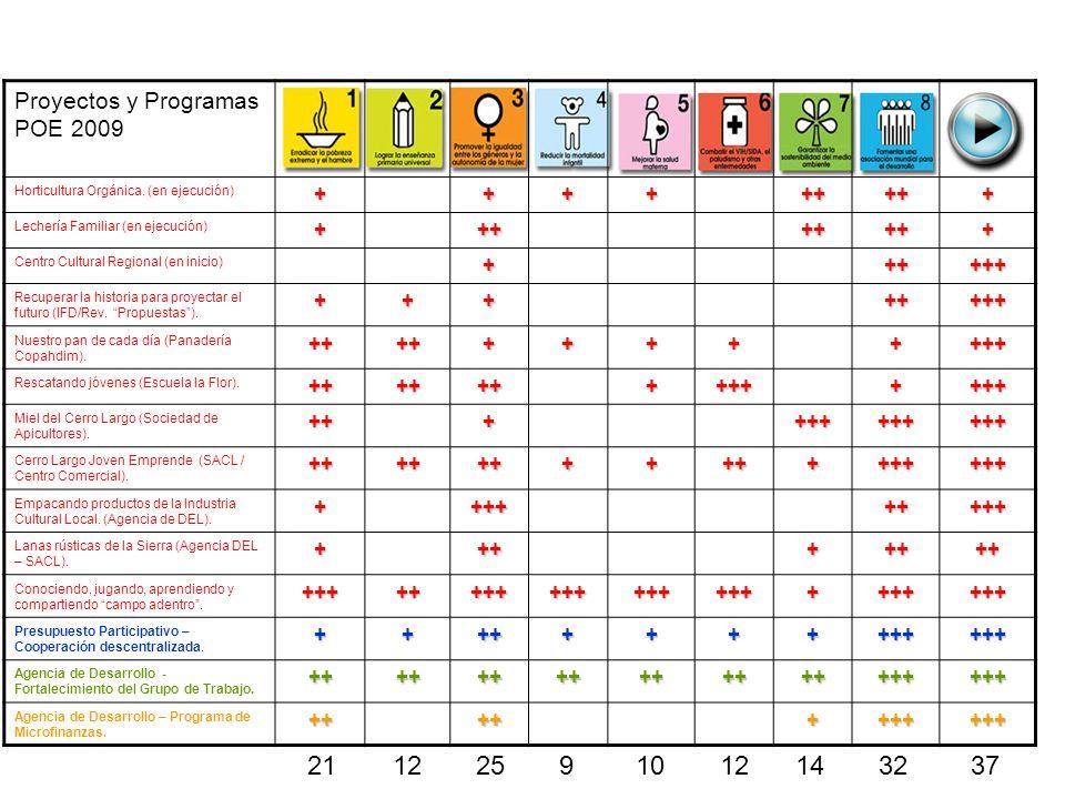 21 12 25 9 10 12 14 32 37 Proyectos y Programas POE 2009 + ++ +++