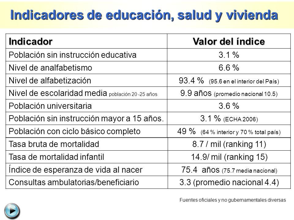 Indicadores de educación, salud y vivienda
