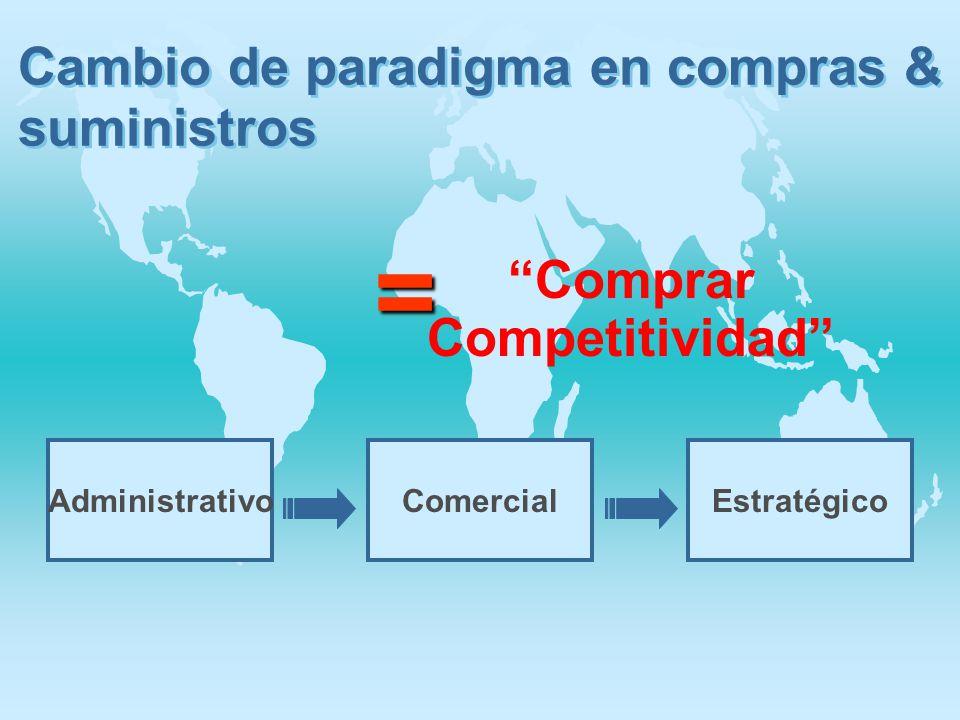 Comprar Competitividad
