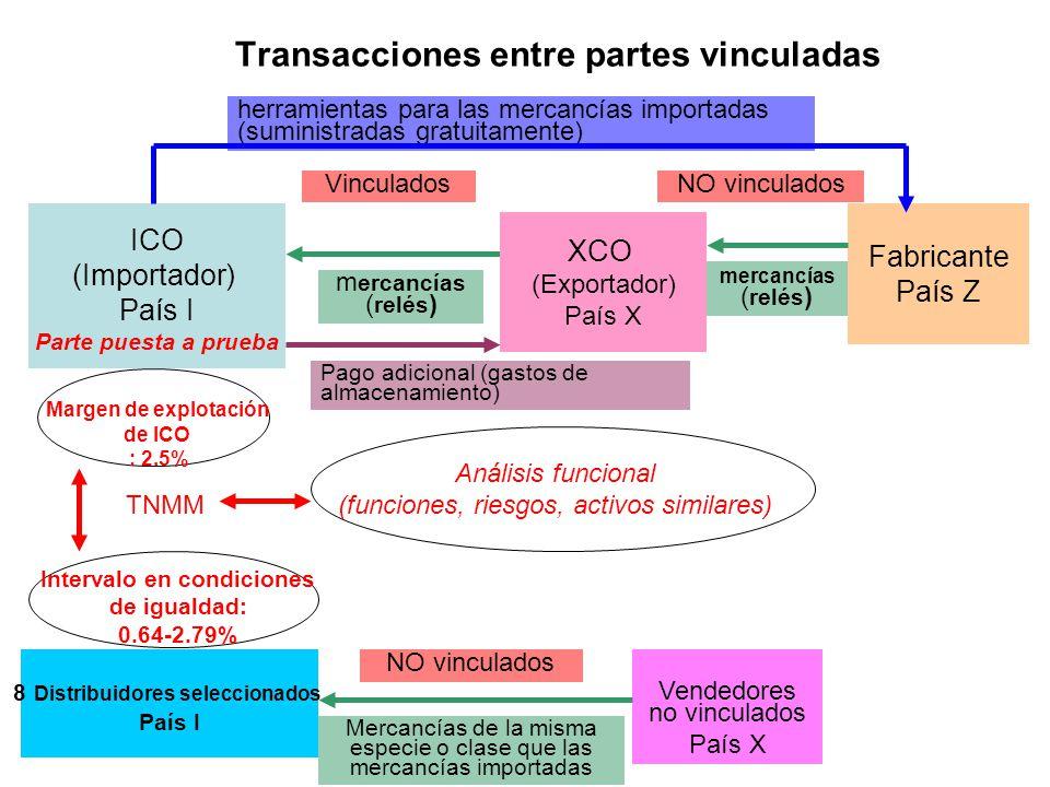 Transacciones entre partes vinculadas