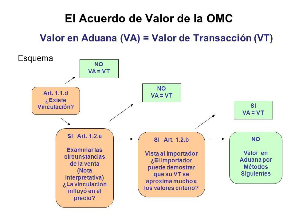 El Acuerdo de Valor de la OMC Valor en Aduana (VA) = Valor de Transacción (VT)