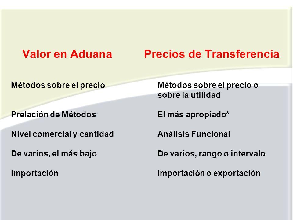 Valor en Aduana. Precios de Transferencia Métodos sobre el precio