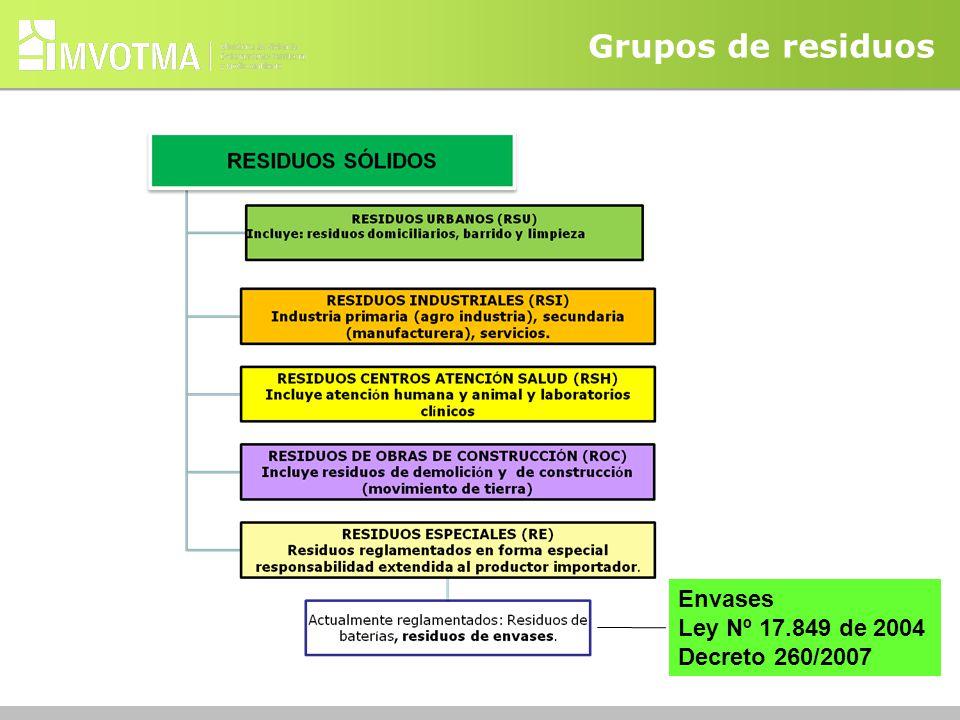 Grupos de residuos Envases Ley Nº 17.849 de 2004 Decreto 260/2007