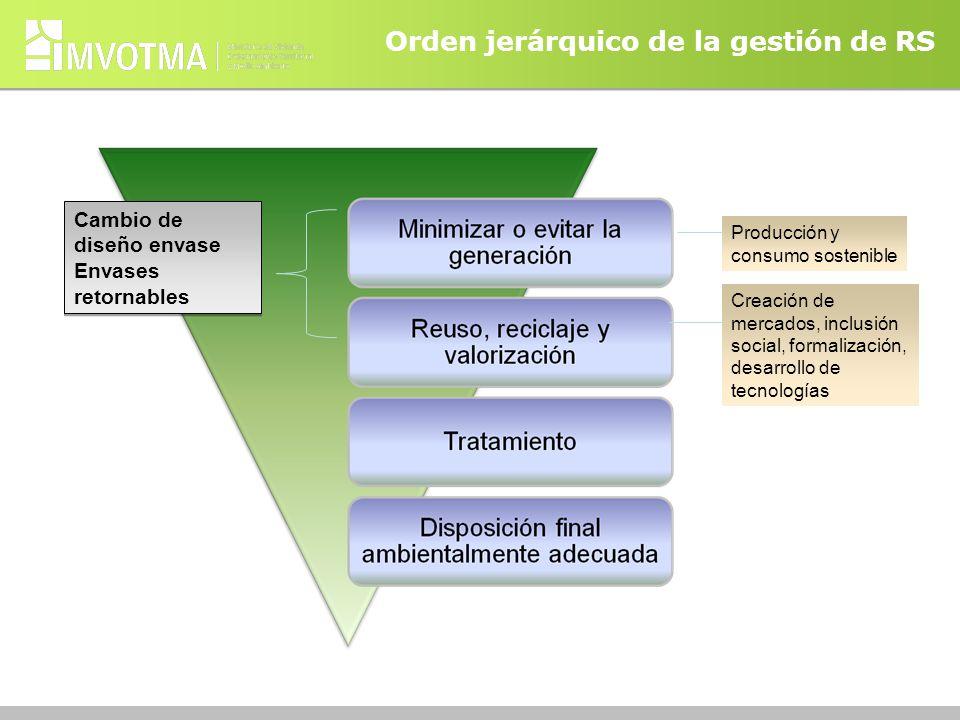 Orden jerárquico de la gestión de RS