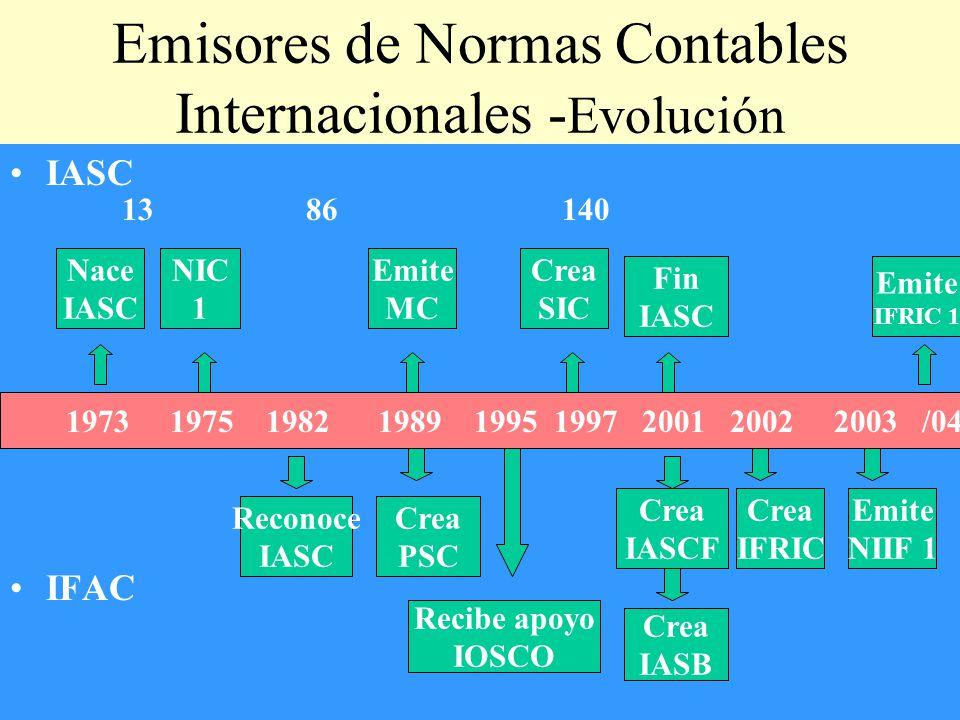 Emisores de Normas Contables Internacionales -Evolución