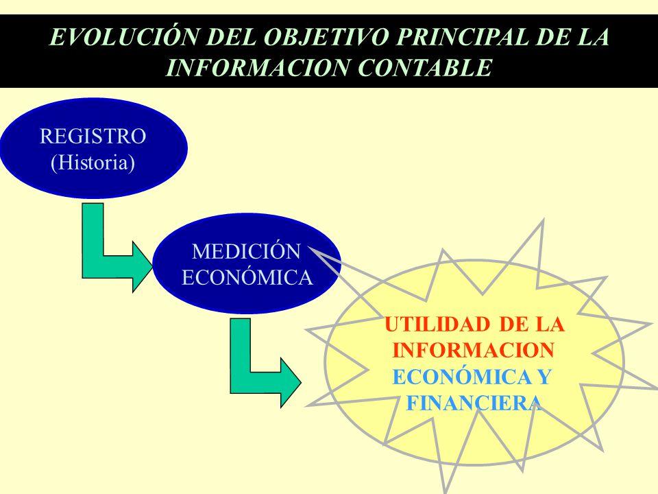 EVOLUCIÓN DEL OBJETIVO PRINCIPAL DE LA INFORMACION CONTABLE