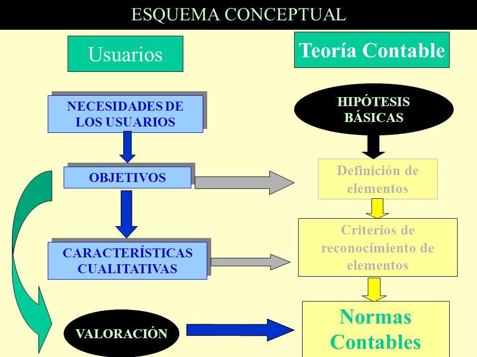 Teoría Contable Normas Contables