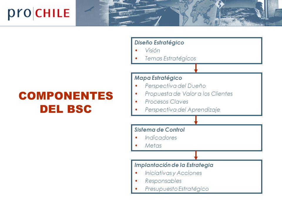 COMPONENTES DEL BSC Diseño Estratégico Visión Temas Estratégicos