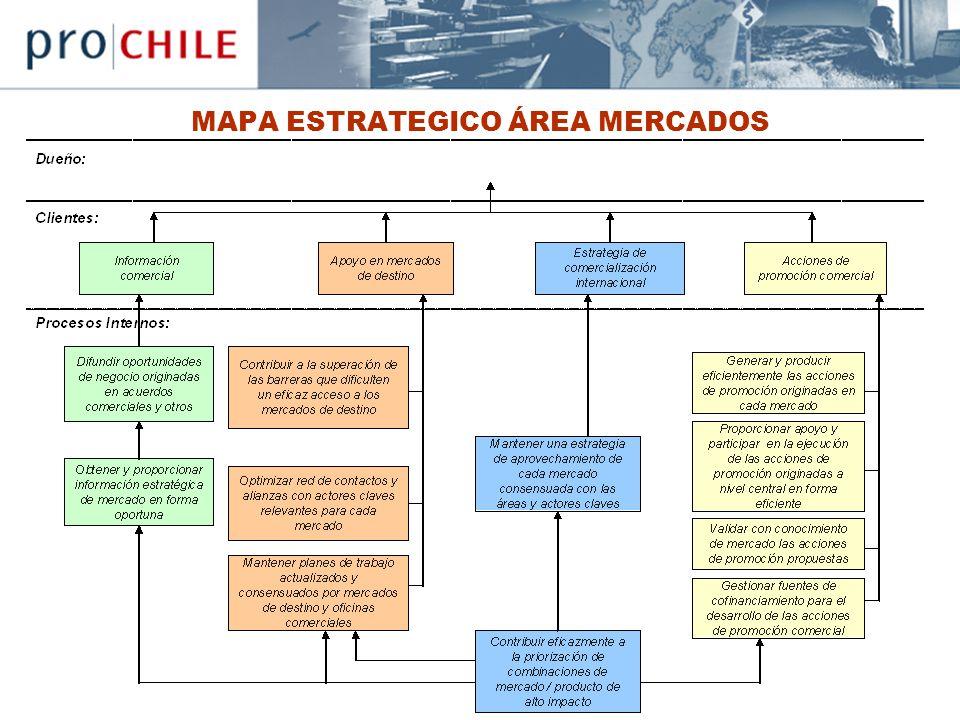 MAPA ESTRATEGICO ÁREA MERCADOS