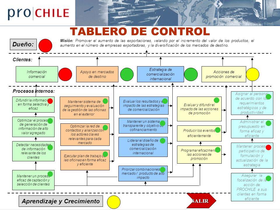 TABLERO DE CONTROL Dueño: Aprendizaje y Crecimiento SALIR Clientes: