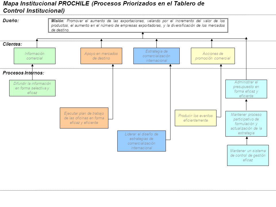 Mapa Institucional PROCHILE (Procesos Priorizados en el Tablero de Control Institucional)